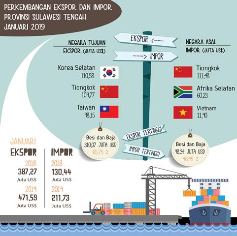 Expor Impor Sulteng Januari 2019